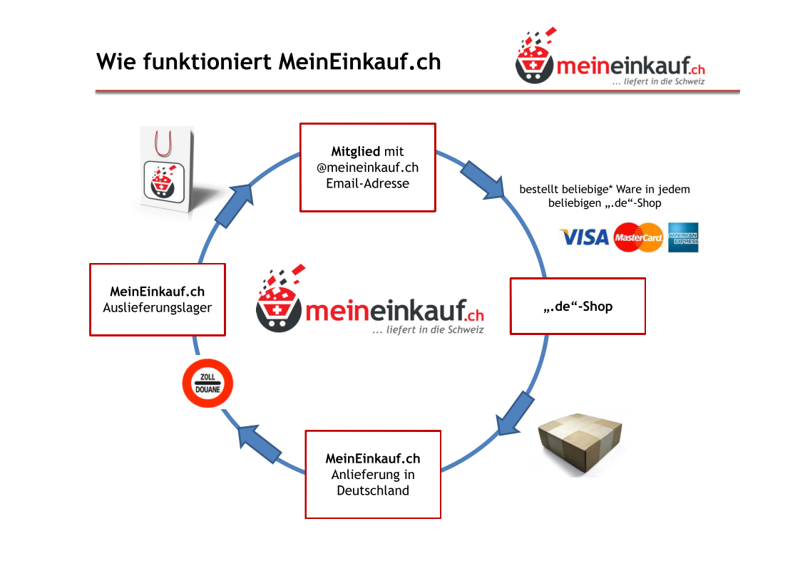 Bestellung für Schweizer Kunden